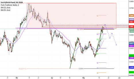 EURGBP: EURGBP selling opportunity?