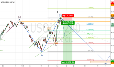 USOIL: US OIL SHORT POSITION - 4H