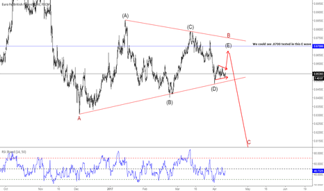 EURGBP: #EURGBP should be headed higher in an E wave