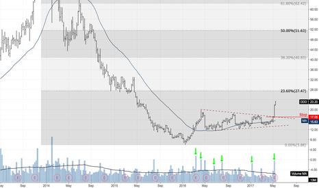 DDD: New Long Position $DDD #trendfollowing