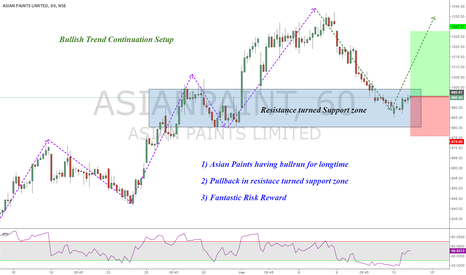 ASIANPAINT: Asian Paints Pullback Bullish entry setup