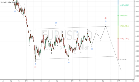 EURUSD: EURUSD: Looking for long opportunity