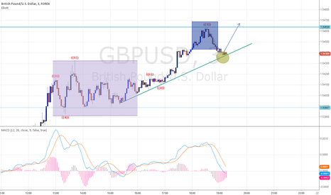 GBPUSD: GBP/USD GO UP