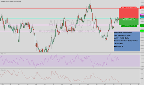 AUDCAD: Valid points on this sell.