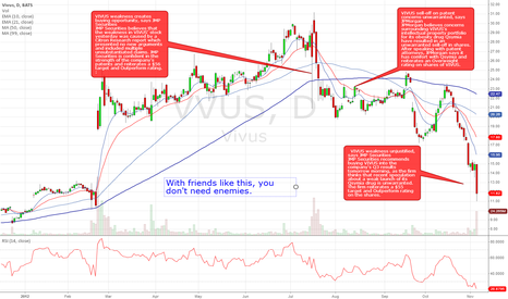 VVUS: Trust the chart, not the analysts.