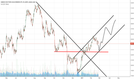 GDX: 02-25 GDX short term chart (by Got Goldies)