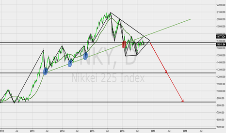 NKY: NKY bearish