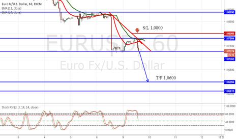 EURUSD: EUR/USD