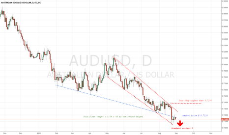 AUDUSD: Why we do not sell the re-test ?
