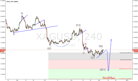 XAGUSD: XAGUSD  FINISH 3.5.7 AFTER WILL GO UP  THANK YOU FOR YOUR SUPPOR