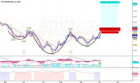 ATHM: ATHM - Long - Swing