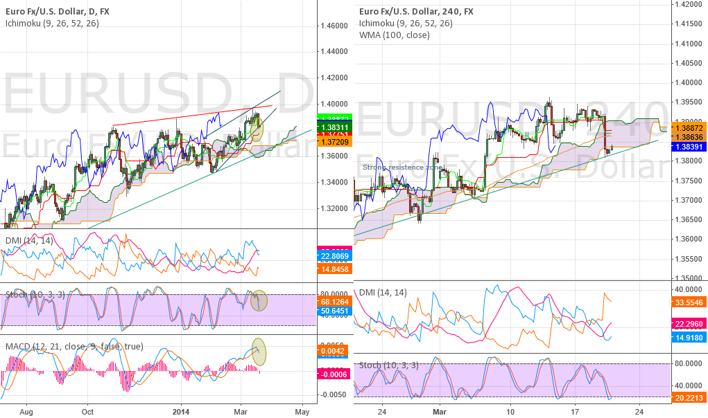 EURUSD - Days of USD bears could soon be over