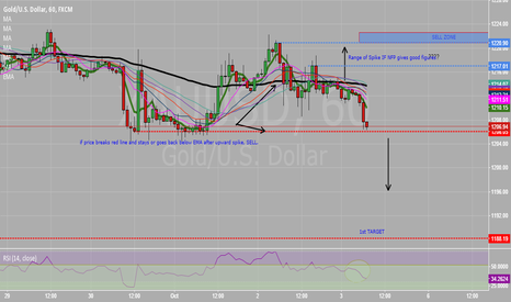 XAUUSD: My view on XAUUSD reaction on today's NFP