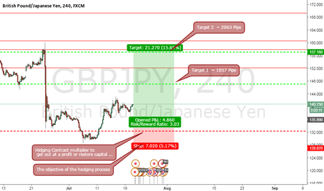 GBPJPY: GBPJPY Long for 2 Target  = 3120 Pips