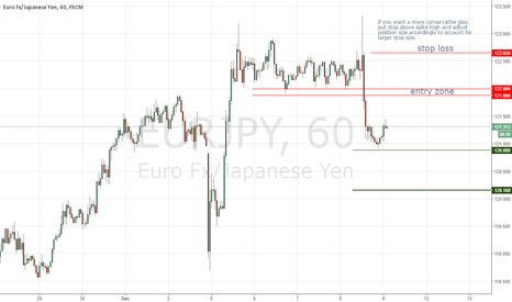 EURJPY: EURJPY Potential Shorting Opportunity