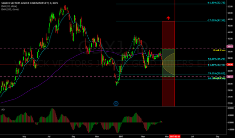 GDXJ: Strangle on GDXJ for a 61% probability trade