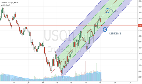 USOIL: OIL - DAILY PITCHFORK