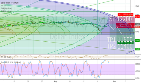 USDOLLAR: DOLAR INDEX - BULL TRAP OVER CRASH MODE PART 2
