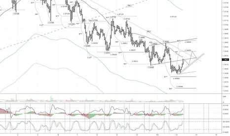 EURUSD: EUR/USD: высоки риски пробоя трендовой линии