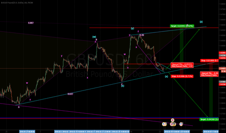 GBPUSD: possible buy or sell