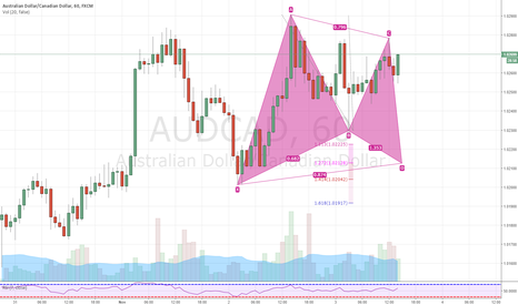 AUDCAD: AUDCAD 60 MIN Gartley