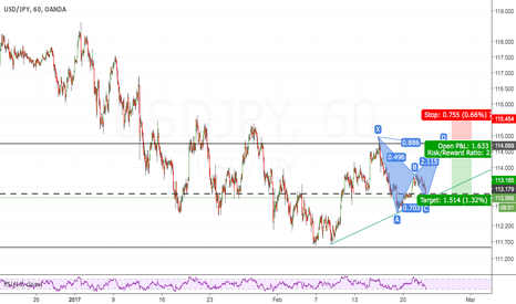 USDJPY: Bearish Bat Dollar-Yen