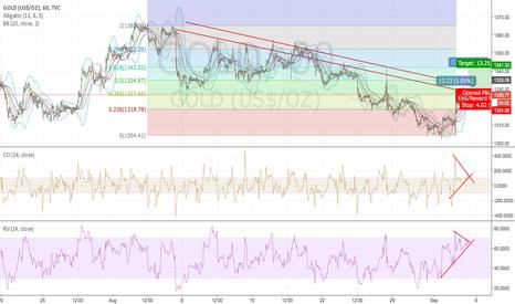 GOLD: Gold targets 1341!