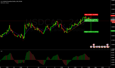 USDCAD: Double top for an opportunity to sell with good odds