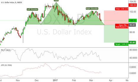 DXY: Head and Shoulders on DXY