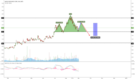 AXU: AXU GOING FOR A POTENTIAL HEAD AND SHOULDERS PATTERN?