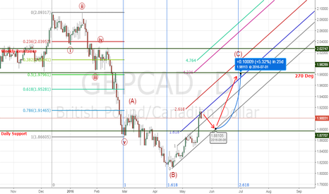 GBPCAD: GBPCAD Forecasting