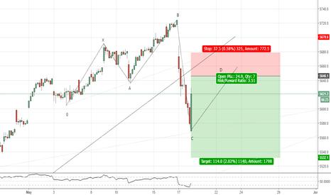 NDX: NDX(1hr chart). Possible 5-0.
