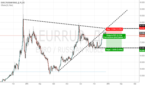 EURRUB: EURRUB (Кэрри Трейд 11,00 VS 0,05)
