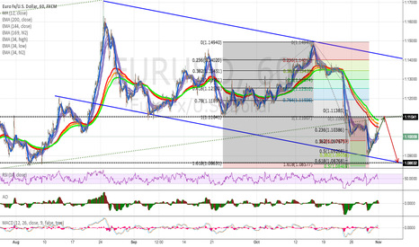 EURUSD: EUR/USD - Hourly 'Helter Skelter'