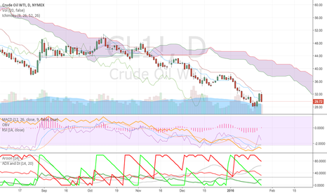 CL1!: The Bears are still in full force on Crude