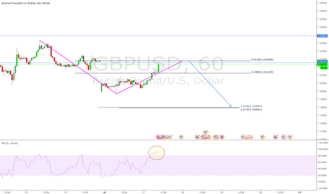 GBPUSD: GBPUSD Possible Breakout 1 hr chart