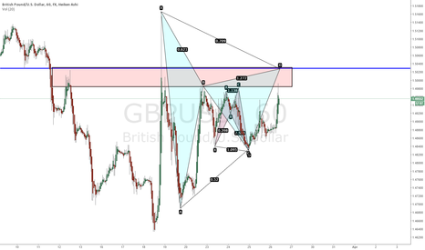 GBPUSD: GBPUSD Testing major resistance area with a Harmonic Formation