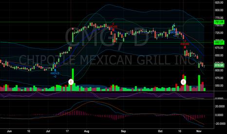 CMG: Bear put spread 622.5/615 for 3.80