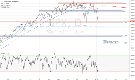SPX: Support & Resistance