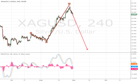XAGUSD: Silver down to 18 and below