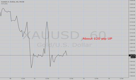 XAUUSD: GOLD/USD Forecast