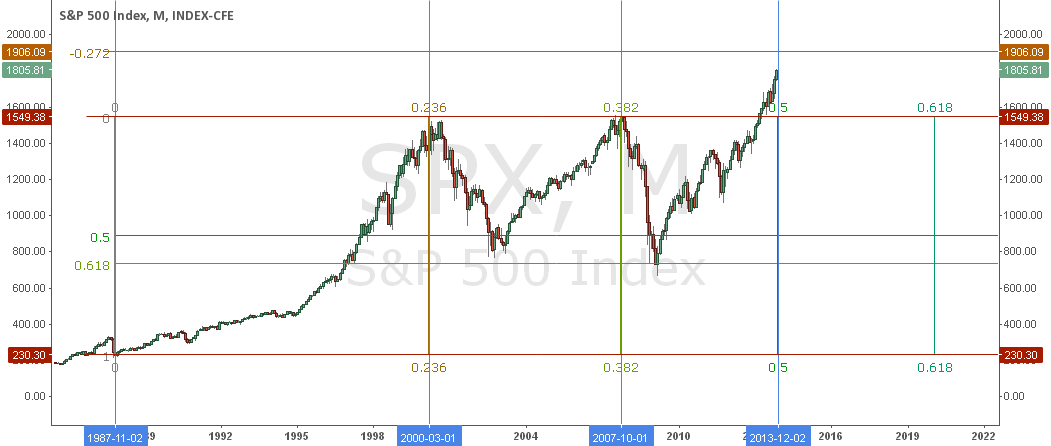 SPX 1987 to 2013 Cycle Chart