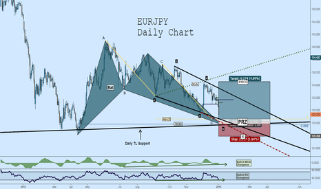 EURJPY: Long EURJPY: Bat + Wolfe + AB=CD + Divergence (2X) + TL Support