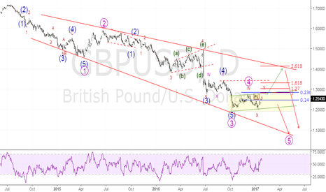 GBPUSD: Elliot Wave Analysis - Medium Term