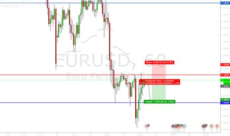 EURUSD: EURUSD Продажа 1.1017