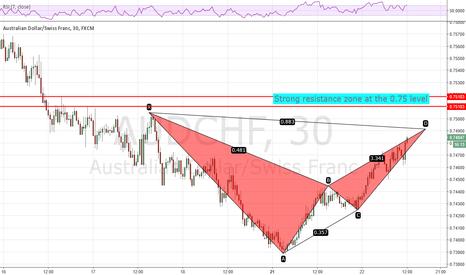 AUDCHF: AUDCHF bat pattern setting up at 0.75