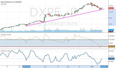 DXPE: DXPE Daily