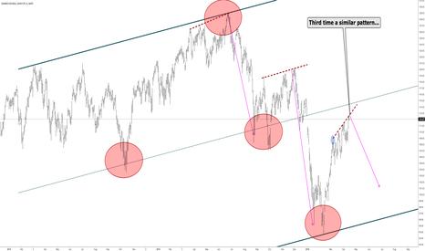 IWM: RUT - 3rd time similar pattern