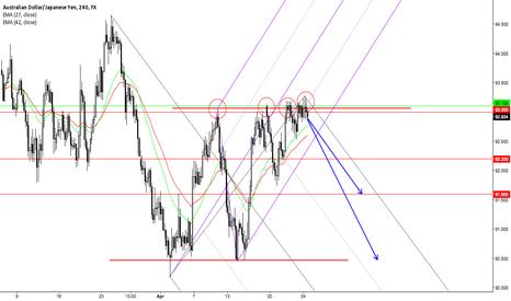 AUDJPY: 150427_Potential Short Trade =)