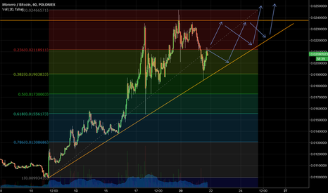 XMRBTC: XMR Consolidation: Aiming for a new ATH